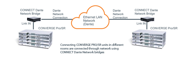 Dante Network Bridge